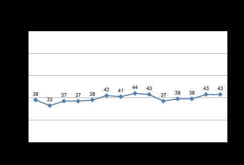 third grade below trendline