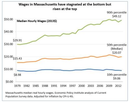 Avg wages stagnated