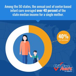 Graphic: Child Care Aware of America