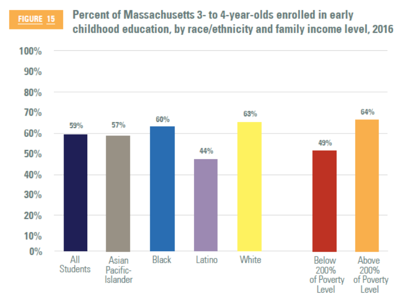 Education Inequality Starts Early >> Massachusetts Is Number One In Education But Only For Some Students